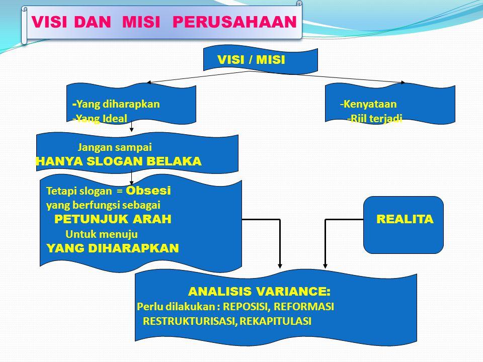 Mendefinisikan Misi Bisnis(3) Fungsi yang ada dalam perusahaan : Teknologi yang digunakan : sederhana, modern atau lebih canggih.