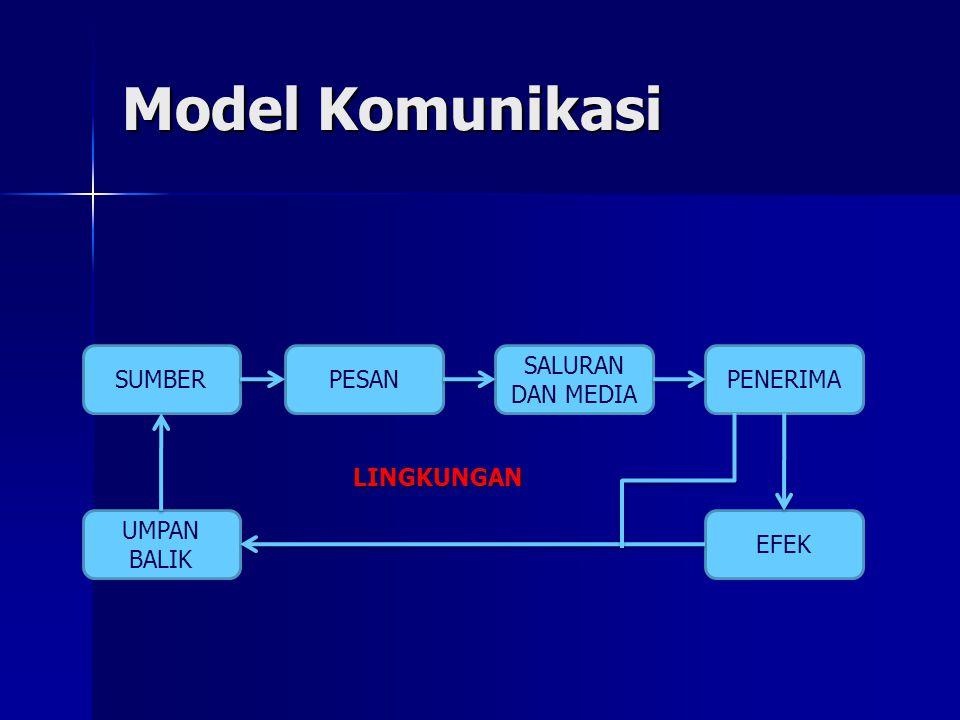 Model Komunikasi SUMBERPESAN SALURAN DAN MEDIA PENERIMA EFEK UMPAN BALIK LINGKUNGAN