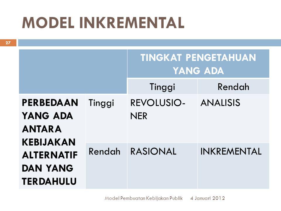 MODEL INKREMENTAL 4 Januari 2012 Model Pembuatan Kebijakan Publik 27 TINGKAT PENGETAHUAN YANG ADA TinggiRendah PERBEDAAN YANG ADA ANTARA KEBIJAKAN ALTERNATIF DAN YANG TERDAHULU TinggiREVOLUSIO- NER ANALISIS RendahRASIONALINKREMENTAL