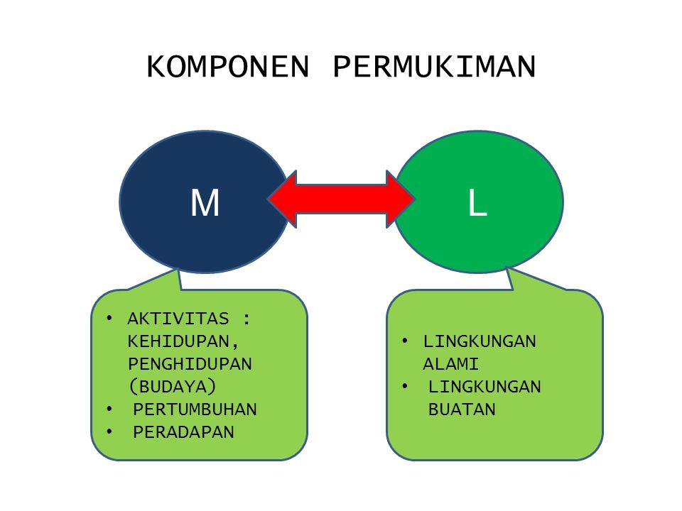 KOMPONEN PERMUKIMAN ML AKTIVITAS : KEHIDUPAN, PENGHIDUPAN (BUDAYA) PERTUMBUHAN PERADAPAN LINGKUNGAN ALAMI LINGKUNGAN BUATAN