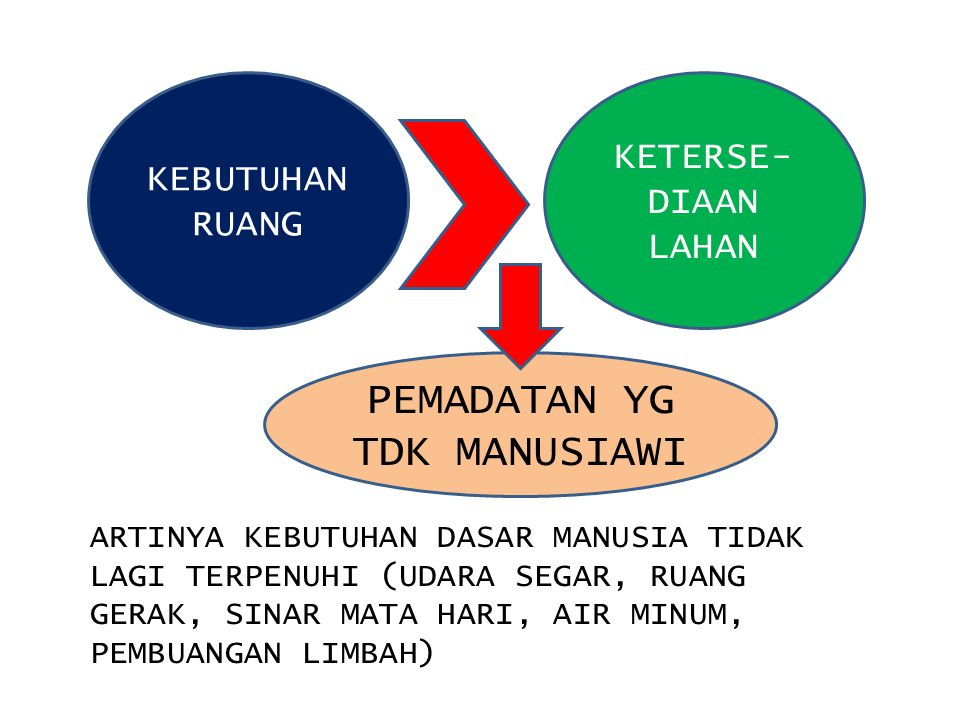 SOLUSI PENATAAN ULANG DAN PENCIPTAAN RUANG RUANG BUATAN (ARTIFICIAL)