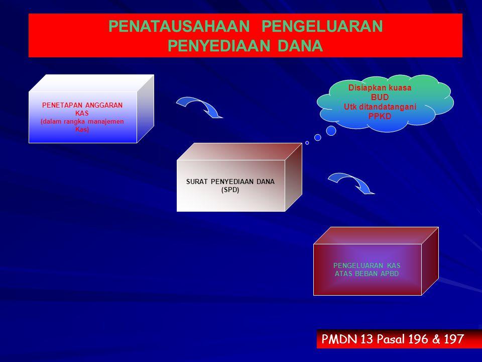 PENATAUSAHAAN PENGELUARAN PENYEDIAAN DANA PMDN 13 Pasal 196 & 197 SURAT PENYEDIAAN DANA (SPD) PENETAPAN ANGGARAN KAS (dalam rangka manajemen Kas) PENG