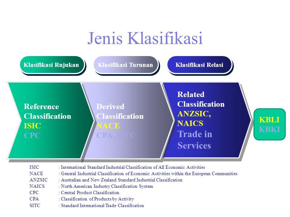 Jenis Klasifikasi Related Classification ANZSIC, NAICS Trade in Services Related Classification ANZSIC, NAICS Trade in Services Derived Classification