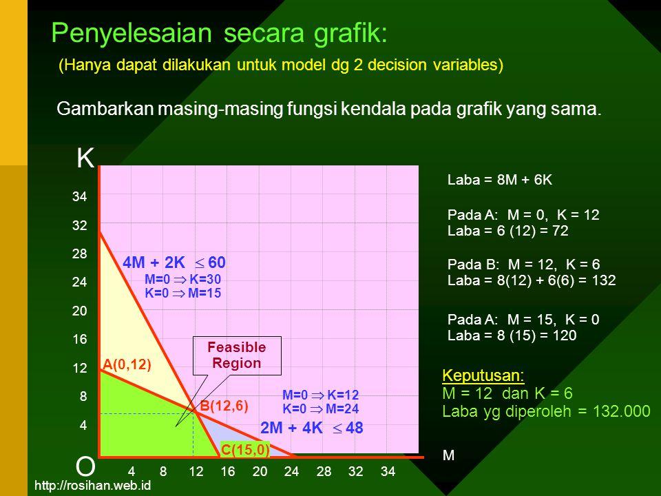 Penyelesaian secara grafik: (Hanya dapat dilakukan untuk model dg 2 decision variables) Gambarkan masing-masing fungsi kendala pada grafik yang sama.