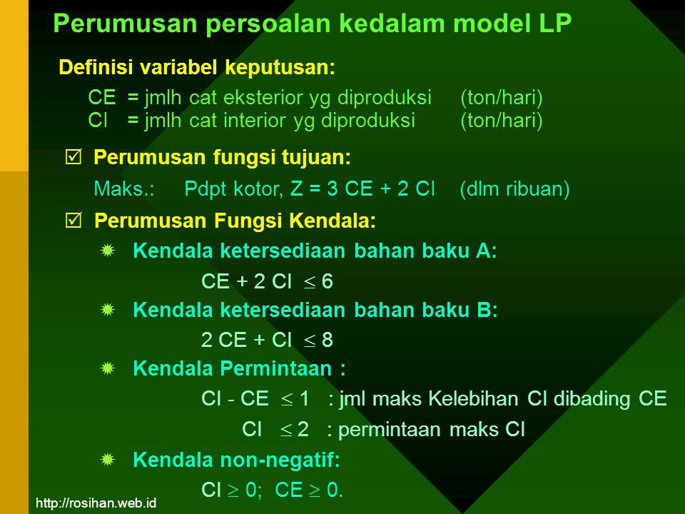 Definisi variabel keputusan: CE = jmlh cat eksterior yg diproduksi (ton/hari) CI = jmlh cat interior yg diproduksi (ton/hari) Perumusan persoalan keda