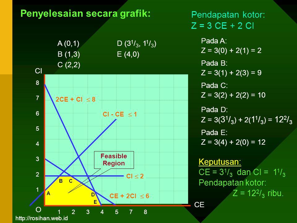 8765432187654321 1 2 3 4 5 7 8 CE CI 2CE + CI  8 CE + 2CI  6 Pada A: Z = 3(0) + 2(1) = 2 Pendapatan kotor: Z = 3 CE + 2 CI O Keputusan: CE = 3 1 / 3