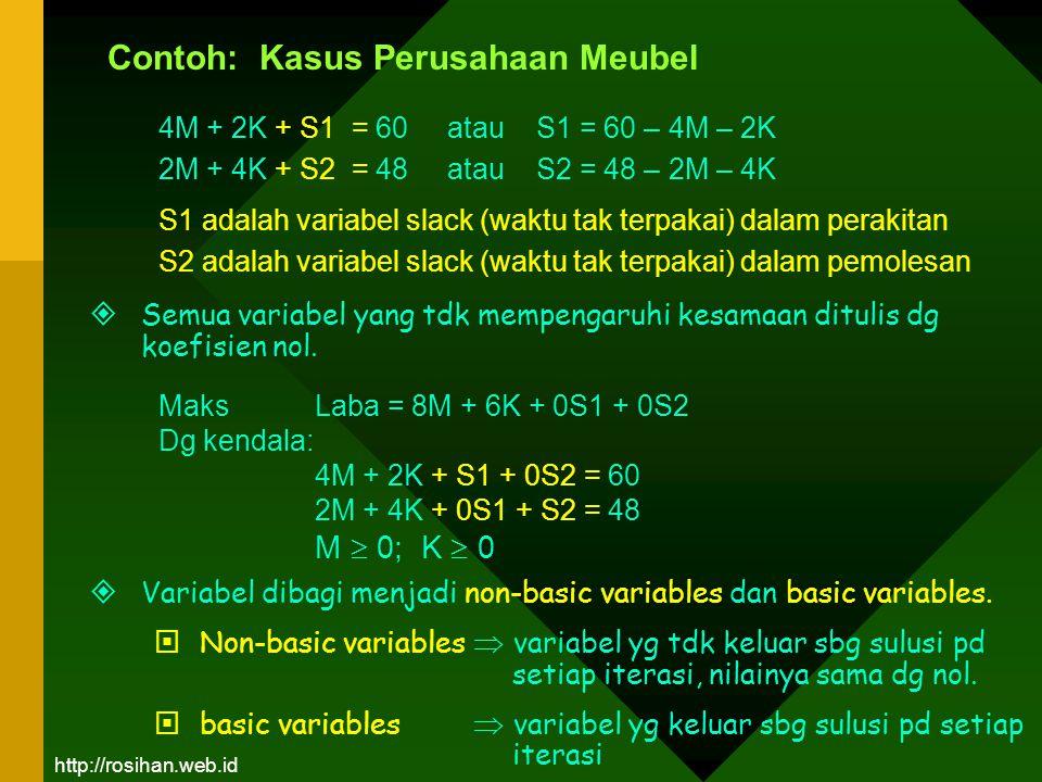 4M + 2K + S1 = 60 atau S1 = 60 – 4M – 2K 2M + 4K + S2 = 48 atau S2 = 48 – 2M – 4K S1 adalah variabel slack (waktu tak terpakai) dalam perakitan S2 ada