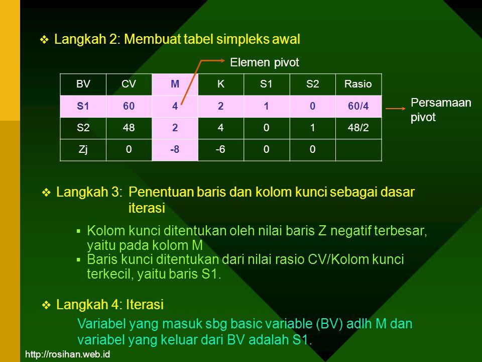  Langkah 2: Membuat tabel simpleks awal BVCVMKS1S2Rasio S160421060/4 S248240148/2 Zj0-8-600  Kolom kunci ditentukan oleh nilai baris Z negatif terbe
