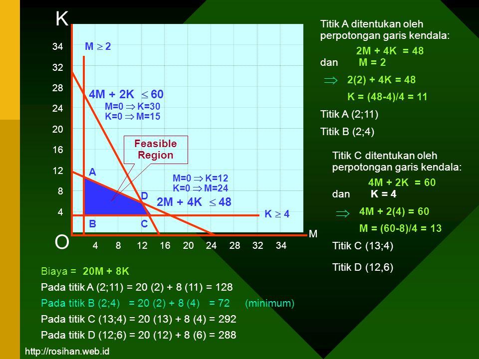34 32 28 24 20 16 12 8 4 4 8 12 16 20 24 28 32 34 M K 4M + 2K  60 2M + 4K  48 A O M=0  K=12 K=0  M=24 M=0  K=30 K=0  M=15 K  4 M  2 BC D Feasi