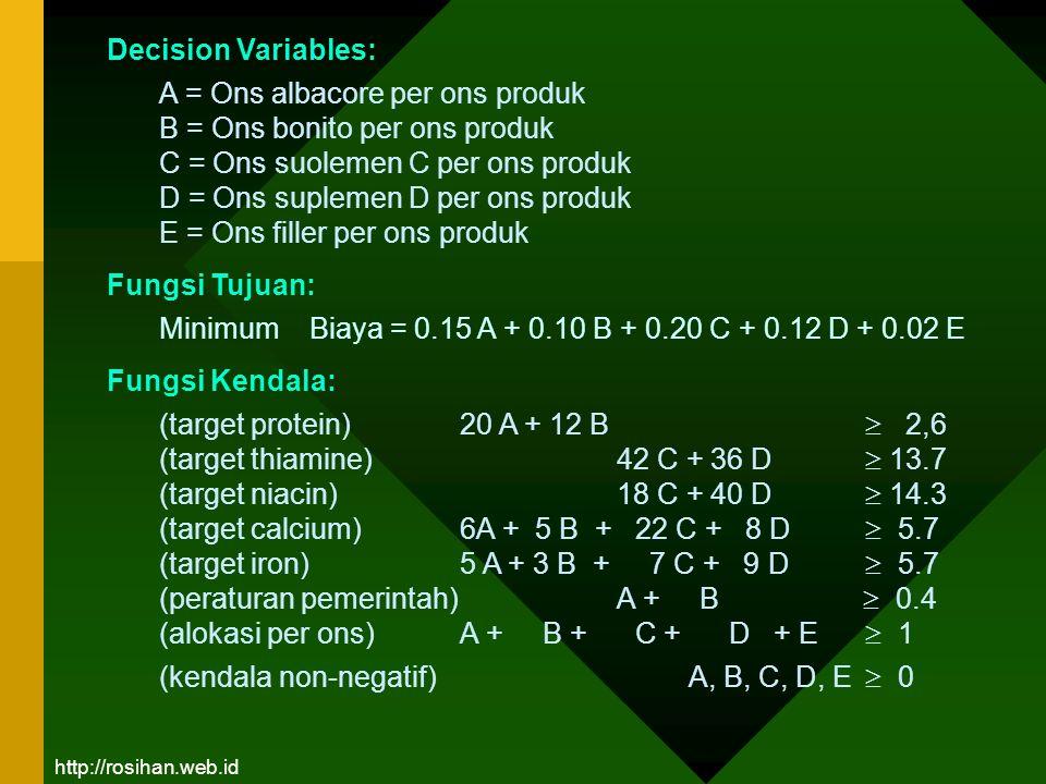 Decision Variables: Fungsi Tujuan: Fungsi Kendala: A = Ons albacore per ons produk B = Ons bonito per ons produk C = Ons suolemen C per ons produk D =