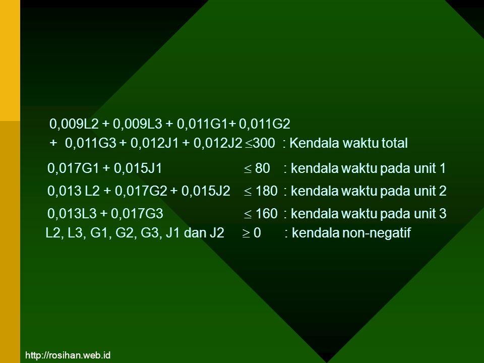 0,017G1 + 0,015J1  80 : kendala waktu pada unit 1 0,013 L2 + 0,017G2 + 0,015J2  180 : kendala waktu pada unit 2 0,013L3 + 0,017G3  160 : kendala wa