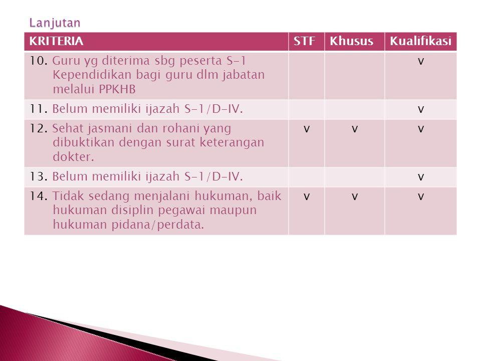KRITERIASTFKhususKualifikasi 10. Guru yg diterima sbg peserta S-1 Kependidikan bagi guru dlm jabatan melalui PPKHB v 11. Belum memiliki ijazah S-1/D-I