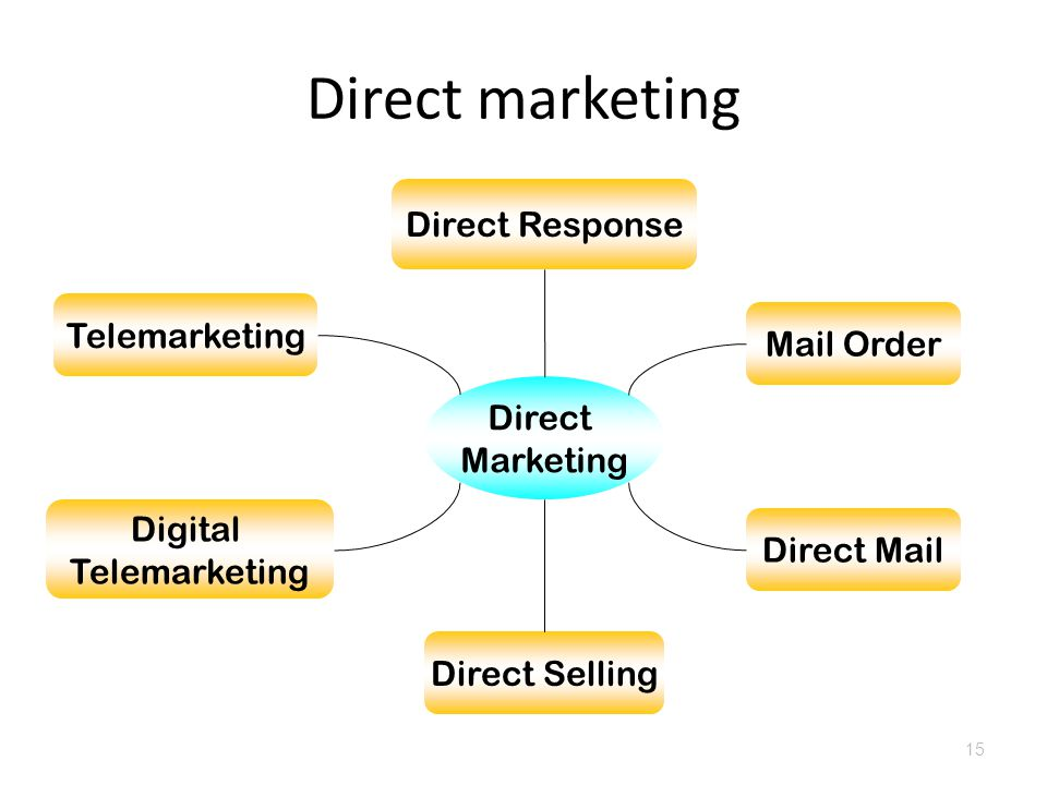 Direct marketing 15 Direct Marketing Direct Mail Mail Order Direct Response Direct Selling Telemarketing Digital Telemarketing