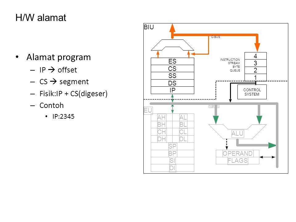 H/W alamat Alamat program – IP  offset – CS  segment – Fisik:IP + CS(digeser) – Contoh IP:2345 ES CS SS DS 4 3 2 1 CONTROL SYSTEM AHAL BHBL CHCL DHDL SP BP SI DI OPERAND FLAGS C-BUS IP ALU INSTRUCTION STREAM BYTE QUEUE A-BUS BIU EU
