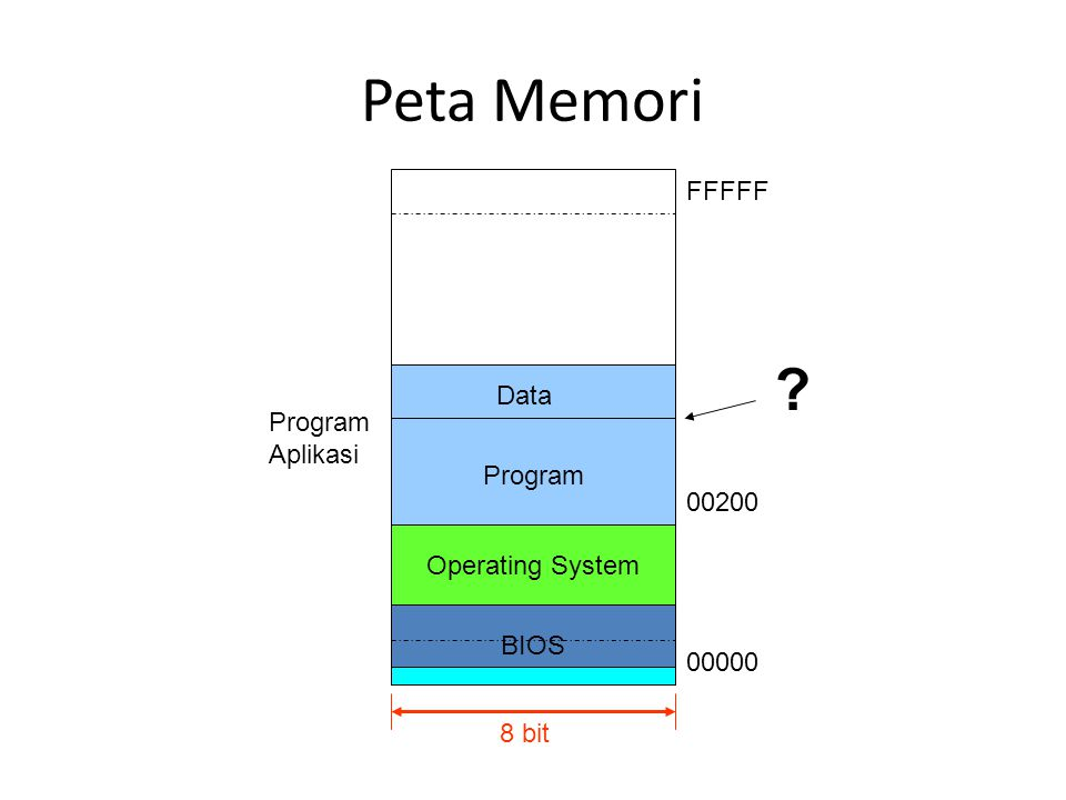 BIOS Peta Memori 8 bit 00000 FFFFF Operating System Program Aplikasi Program Data 00200 ?
