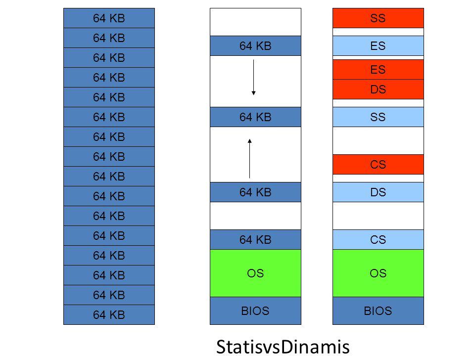 BIOS StatisvsDinamis 64 KB OS BIOS DS SS CS ES OS CS DS SS ES
