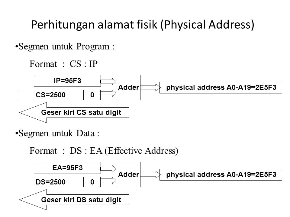 Perhitungan alamat fisik (Physical Address) Segmen untuk Program : Format : CS : IP physical address A0-A19=2E5F3 IP=95F3 CS=25000 Adder Geser kiri CS