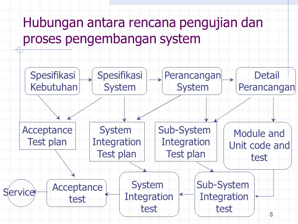 8 Hubungan antara rencana pengujian dan proses pengembangan system Spesifikasi Kebutuhan Spesifikasi System Perancangan System Detail Perancangan Acceptance Test plan System Integration Test plan Sub-System Integration Test plan Module and Unit code and test Acceptance test System Integration test Sub-System Integration test Service
