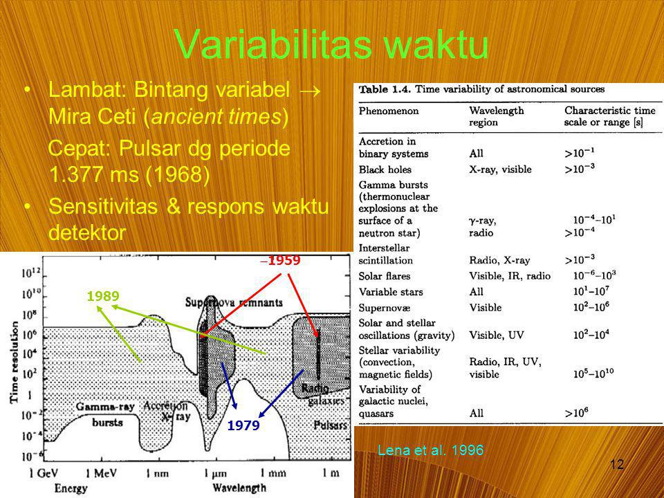 12 Variabilitas waktu Lambat: Bintang variabel  Mira Ceti (ancient times) Cepat: Pulsar dg periode 1.377 ms (1968) Sensitivitas & respons waktu detektor  1959 1979 1989 Lena et al.