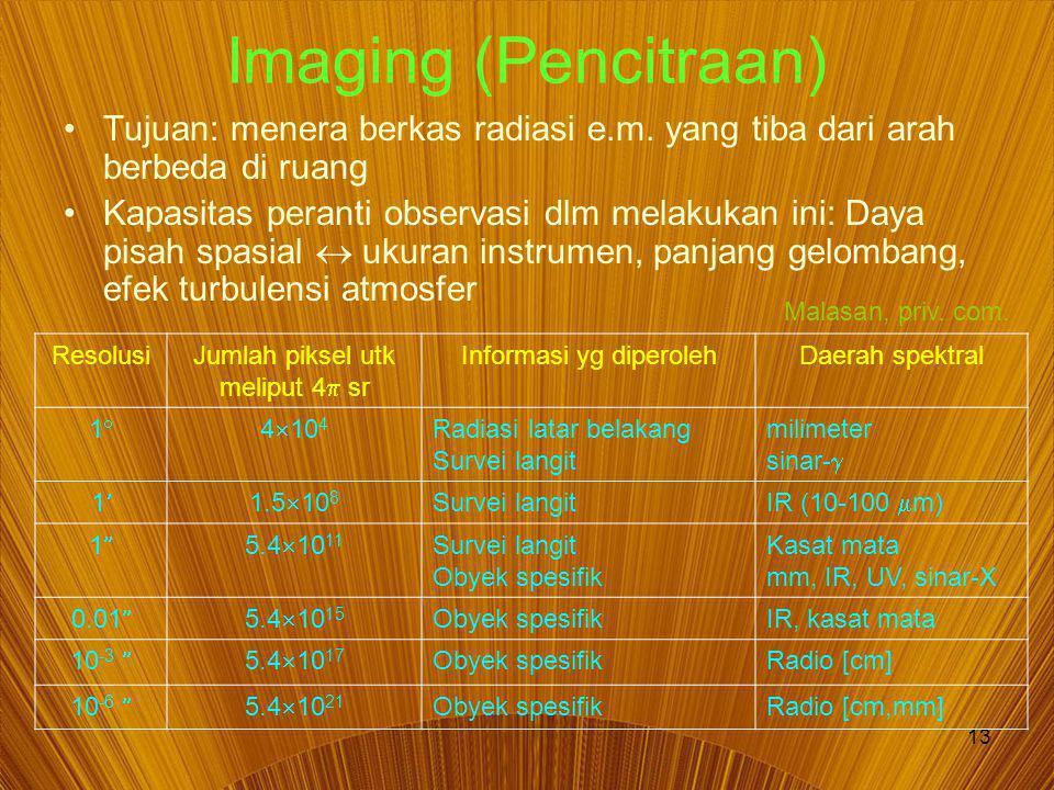 13 Imaging (Pencitraan) Tujuan: menera berkas radiasi e.m.