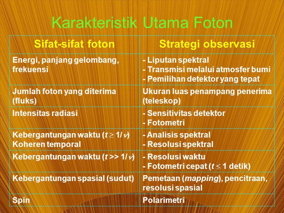Karakteristik Utama Foton Sifat-sifat fotonStrategi observasi Energi, panjang gelombang, frekuensi - Liputan spektral - Transmisi melalui atmosfer bumi - Pemilihan detektor yang tepat Jumlah foton yang diterima (fluks) Ukuran luas penampang penerima (teleskop) Intensitas radiasi- Sensitivitas detektor - Fotometri Kebergantungan waktu (t  1/ ) Koheren temporal - Analisis spektral - Resolusi spektral Kebergantungan waktu (t >> 1/ ) - Resolusi waktu - Fotometri cepat (t  1 detik) Kebergantungan spasial (sudut)Pemetaan (mapping), pencitraan, resolusi spasial SpinPolarimetri