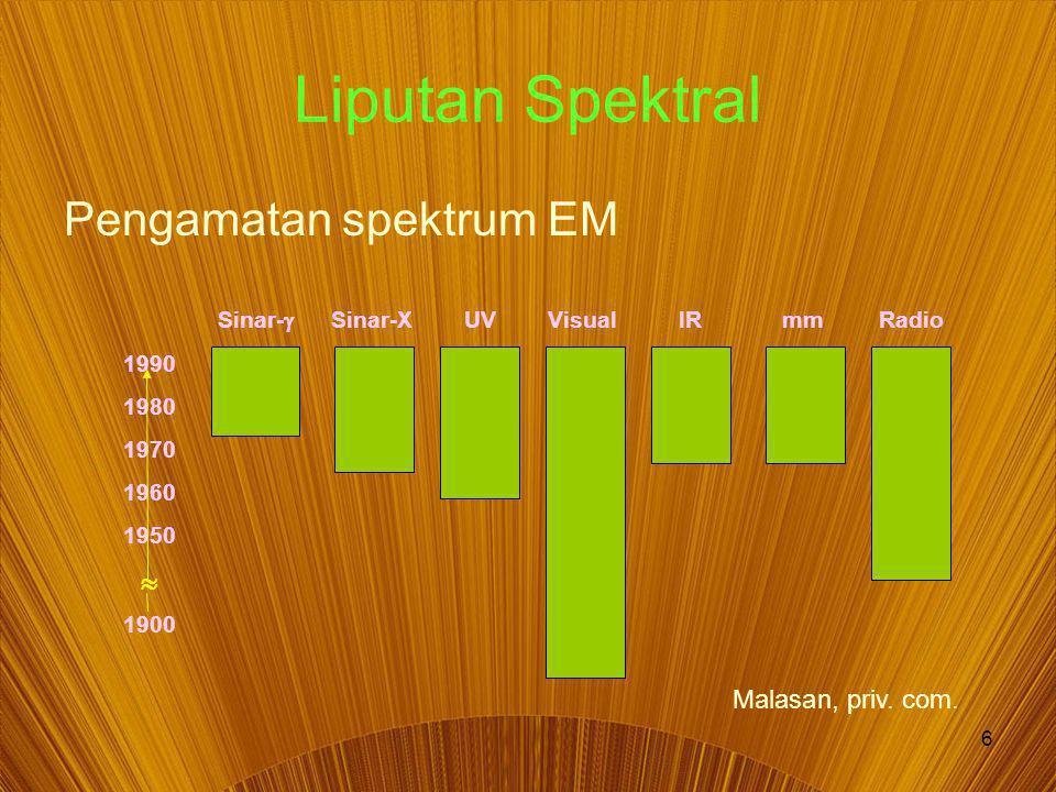 6 Sinar-  Sinar-XUVVisualIRmmRadio 1990 1980 1970 1960 1950  1900 Liputan Spektral Pengamatan spektrum EM Malasan, priv.
