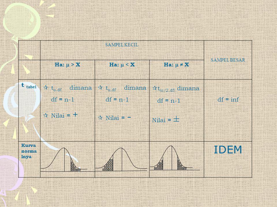 SAMPEL KECIL SAMPEL BESAR Ha:  > XHa:  < XHa:  ≠ X t tabel  t .df dimana df = n-1  Nilai = +  t .df dimana df = n-1  Nilai = -  t (  /2.df)