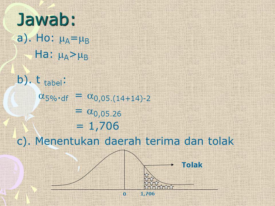 Jawab: a). Ho:  A = B Ha:  A > B b). t tabel :  5%. df =  0,05.(14+14)-2 =  0,05.26 = 1,706 c). Menentukan daerah terima dan tolak Tolak 0 1,70