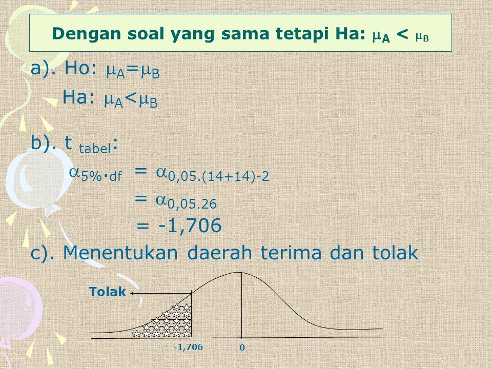 a). Ho:  A = B Ha:  A < B b). t tabel :  5%. df =  0,05.(14+14)-2 =  0,05.26 = -1,706 c). Menentukan daerah terima dan tolak Tolak 0 -1,706 Den