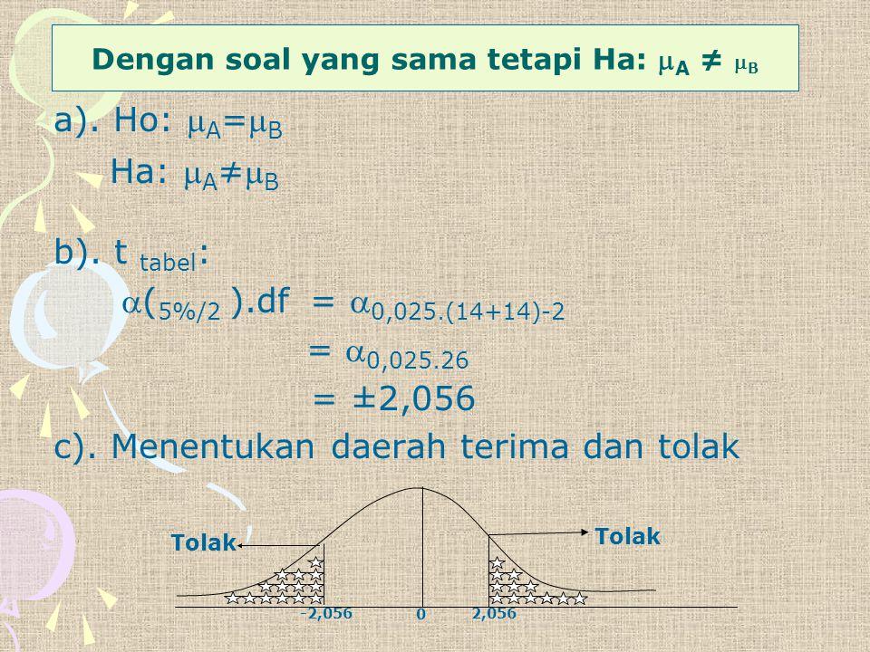 a). Ho:  A = B Ha:  A ≠ B b). t tabel : ( 5%/2 ).df =  0,025.(14+14)-2 =  0,025.26 = ±2,056 c). Menentukan daerah terima dan tolak Tolak 0 -2,0