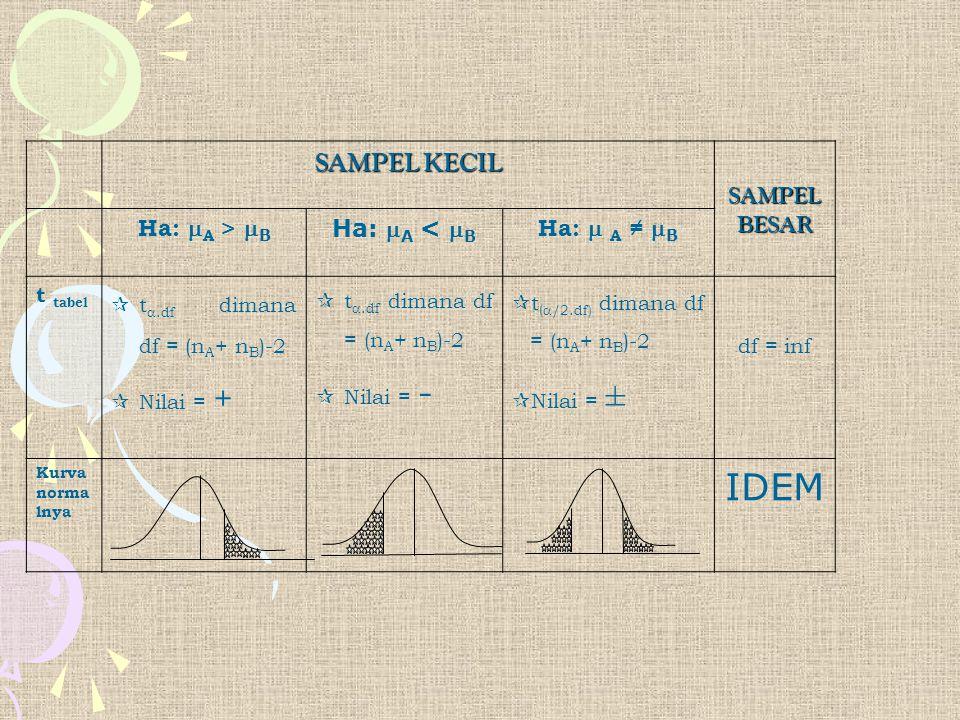 SAMPEL KECIL SAMPEL BESAR Ha:  A >  B Ha:  A <  B Ha:  A ≠  B t tabel  t .df dimana df = (n A + n B )-2  Nilai = +  t .df dimana df = (n A