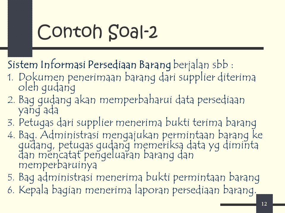 12 Contoh Soal-2 Sistem Informasi Persediaan Barang berjalan sbb : 1. Dokumen penerimaan barang dari supplier diterima oleh gudang 2. Bag gudang akan