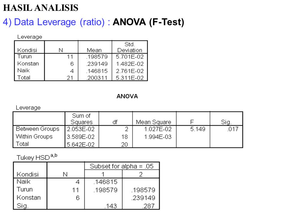 4) Data Leverage (ratio) : ANOVA (F-Test) HASIL ANALISIS