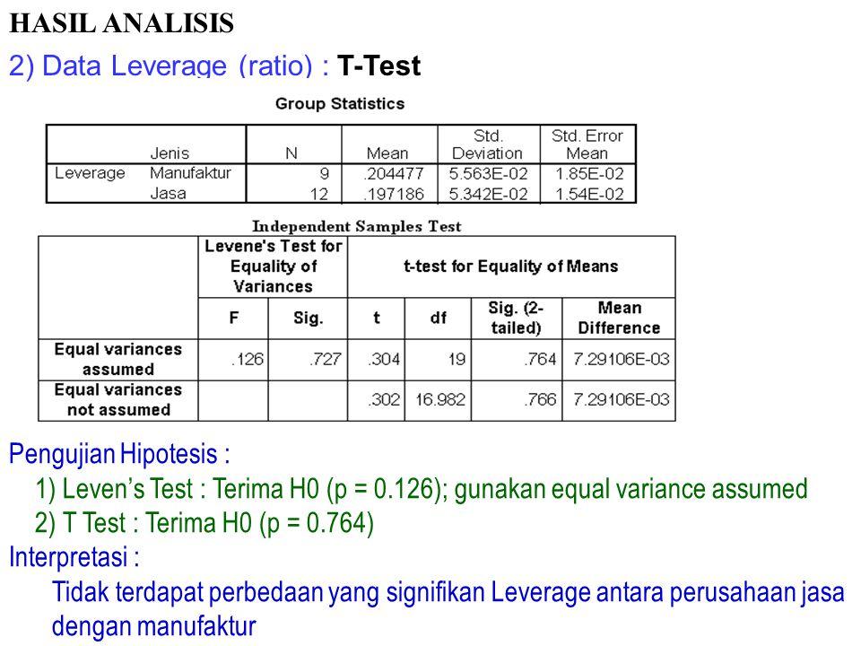 1) Data kondisi - penjualan saham (ordinal): Mann-Whitney Test HASIL ANALISIS Pengujian Hipotesis : Terima H0 (p = 0.310) Interpretasi : Tidak terdapa