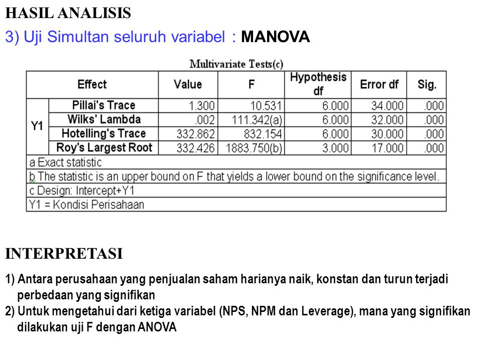 2) Data Leverage (ratio) : T-Test HASIL ANALISIS Pengujian Hipotesis : 1) Leven's Test : Terima H0 (p = 0.126); gunakan equal variance assumed 2) T Te