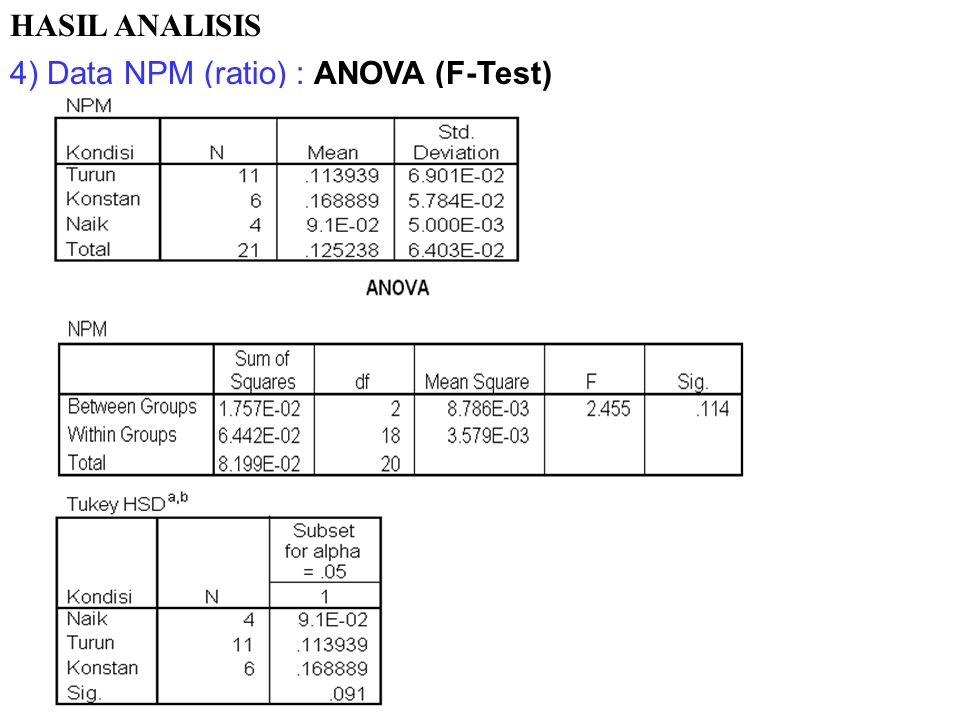 4) Data NPS (ratio) : ANOVA (F-Test) HASIL ANALISIS