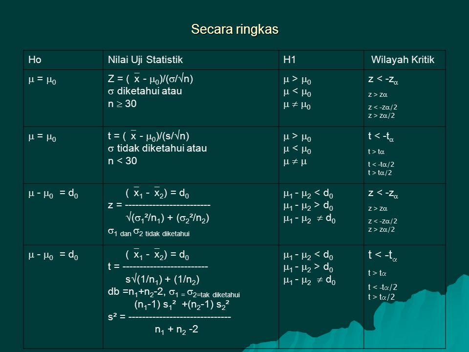 Secara ringkas HoNilai Uji StatistikH1 Wilayah Kritik  =  0 Z = (  x -  0 )/(  /  n)  diketahui atau n  30  >  0  <  0    0 z < -z  z > z  z < -z  /2 z > z  /2  =  0 t = (  x -  0 )/(s/  n)  tidak diketahui atau n < 30  >  0  <  0    t < -t  t > t  t < -t  /2 t > t  /2  -  0 = d 0 (  x 1 -  x 2 ) = d 0 z = -------------------------  (  1 ²/n 1 ) + (  2 ²/n 2 )  1 dan  2 tidak diketahui  1 -  2 < d 0  1 -  2 > d 0  1 -  2  d 0 z < -z  z > z  z < -z  /2 z > z  /2  -  0 = d 0 (  x 1 -  x 2 ) = d 0 t = ------------------------- s  (1/n 1 ) + (1/n 2 ) db =n 1 +n 2 -2,  1 =  2=tak diketahui (n 1 -1) s 1 ² +(n 2 -1) s 2 ² s² = ------------------------------ n 1 + n 2 -2  1 -  2 < d 0  1 -  2 > d 0  1 -  2  d 0 t < -t  t > t  t < -t  /2 t > t  /2