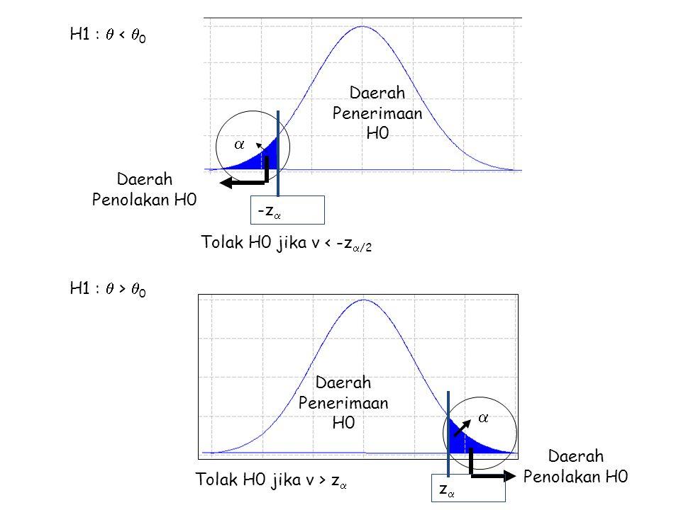 H1 :  <  0 Daerah Penerimaan H0 Daerah Penolakan H0 Tolak H0 jika v < -z  /2  -z  H1 :  >  0 Daerah Penerimaan H0 Daerah Penolakan H0 Tolak H0