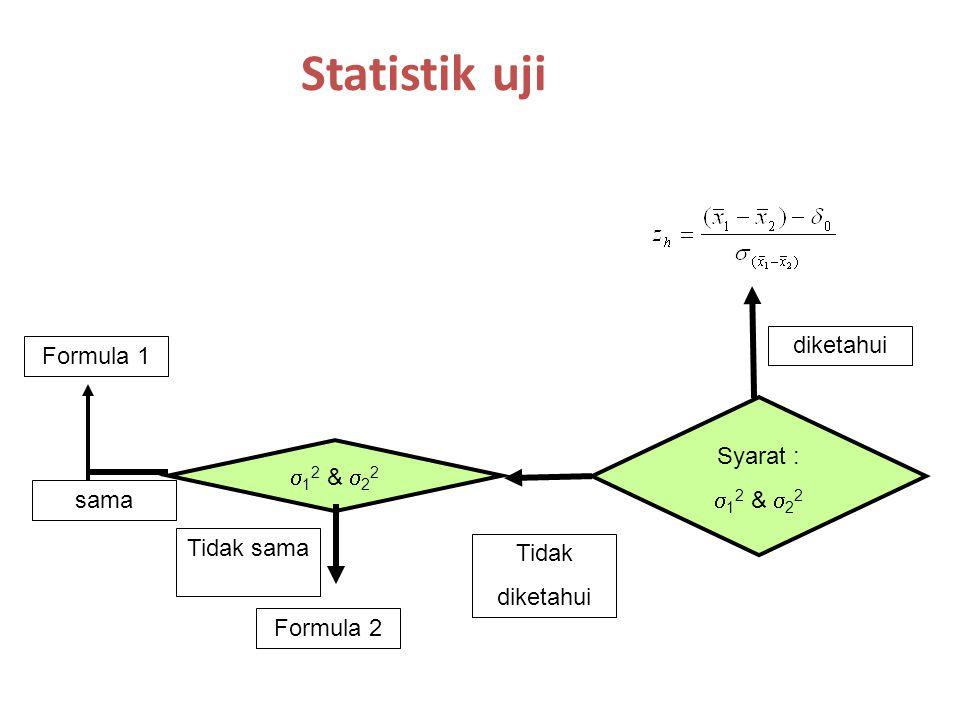 Statistik uji Syarat :  1 2 &  2 2 diketahui Tidak diketahui  1 2 &  2 2 Tidak sama sama Formula 1 Formula 2