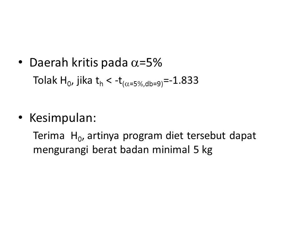 Daerah kritis pada  =5% Tolak H 0, jika t h < -t (  =5%,db=9) =-1.833 Kesimpulan: Terima H 0, artinya program diet tersebut dapat mengurangi berat b