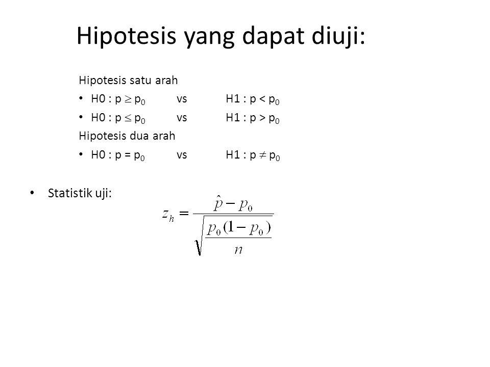 Hipotesis yang dapat diuji: Hipotesis satu arah H0 : p  p 0 vsH1 : p < p 0 H0 : p  p 0 vsH1 : p > p 0 Hipotesis dua arah H0 : p = p 0 vsH1 : p  p 0
