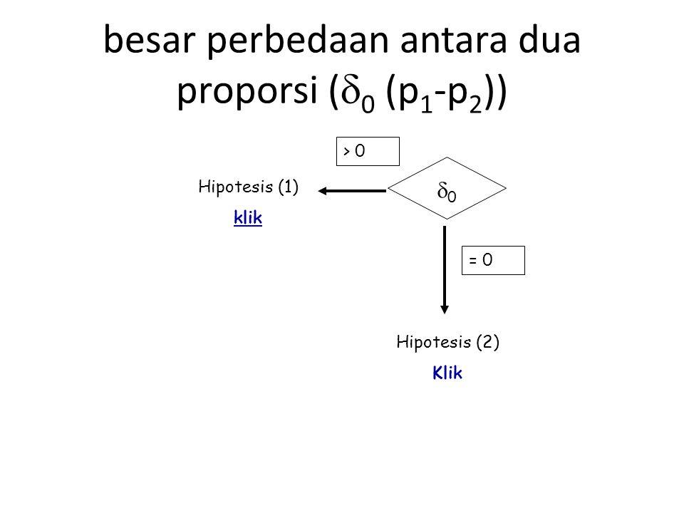 00 > 0 Hipotesis (1) klik = 0 Hipotesis (2) Klik besar perbedaan antara dua proporsi (  0 (p 1 -p 2 ))