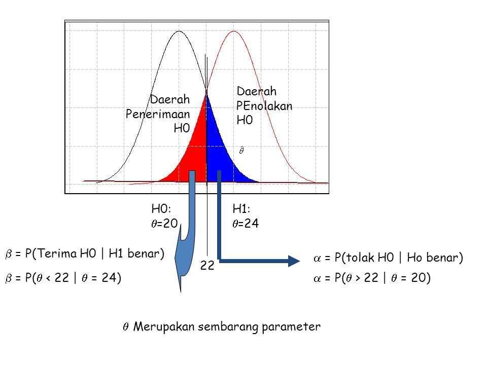 H0:  =20 H1:  =24 22 Daerah PEnolakan H0 Daerah Penerimaan H0  = P(tolak H0 | Ho benar)  = P(  > 22 |  = 20)  = P(Terima H0 | H1 benar)  = P(