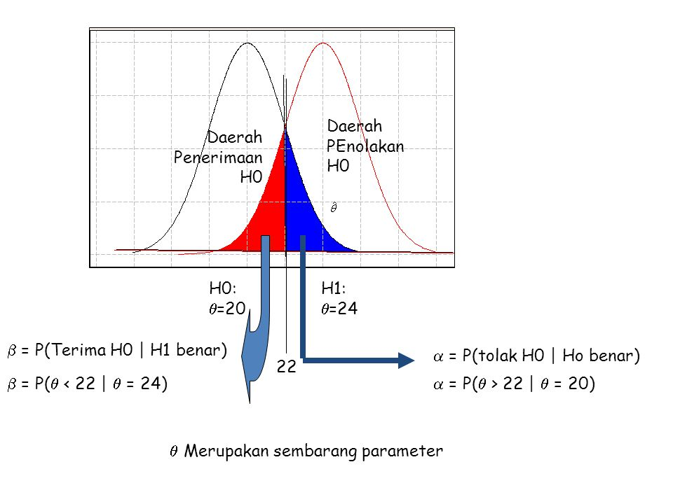 One-Sample T Test of mu = 50 vs > 50 95% Lower N Mean StDev SE Mean Bound T P 20 55.0000 2.0494 0.4583 54.2076 10.91 0.000