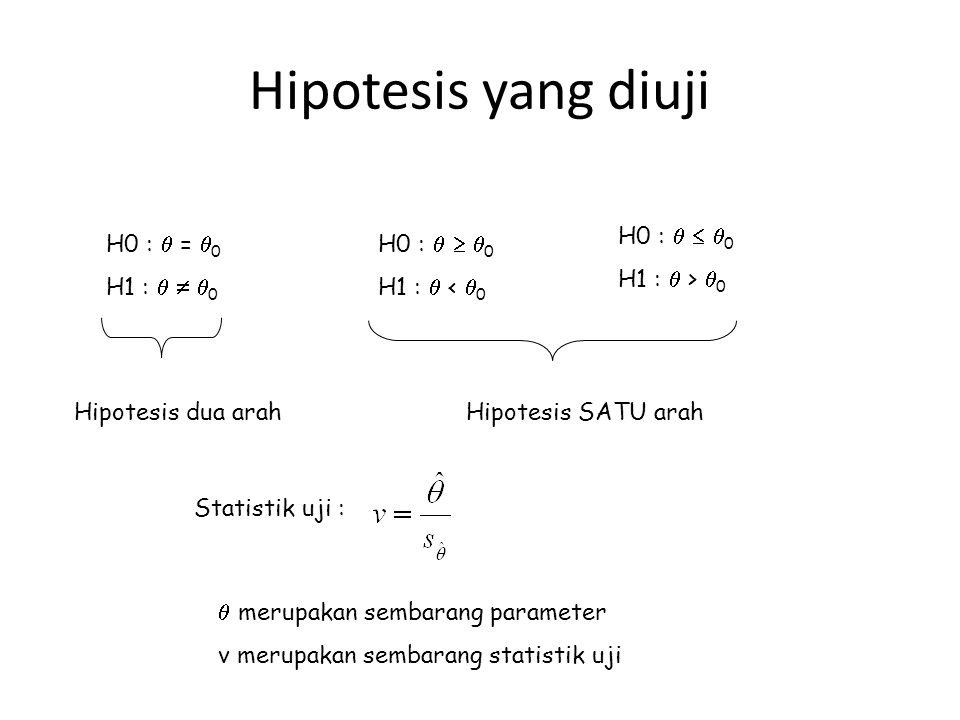 Hipotesis yang diuji H0 :    0 H1 :  <  0 H0 :    0 H1 :  >  0 H0 :  =  0 H1 :    0 Hipotesis dua arahHipotesis SATU arah  merupakan s