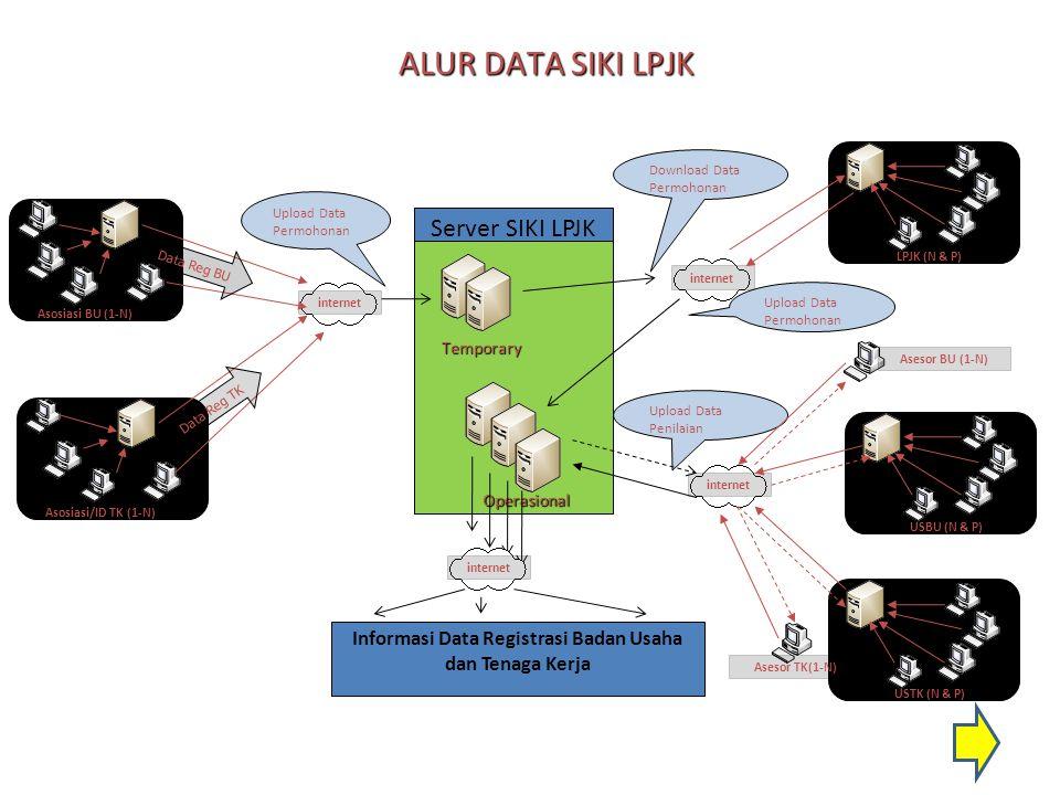 ALUR DATA SIKI LPJK Server SIKI LPJK Temporary Operasional Asosiasi/ID TK (1-N) Informasi Data Registrasi Badan Usaha dan Tenaga Kerja internet Asosia