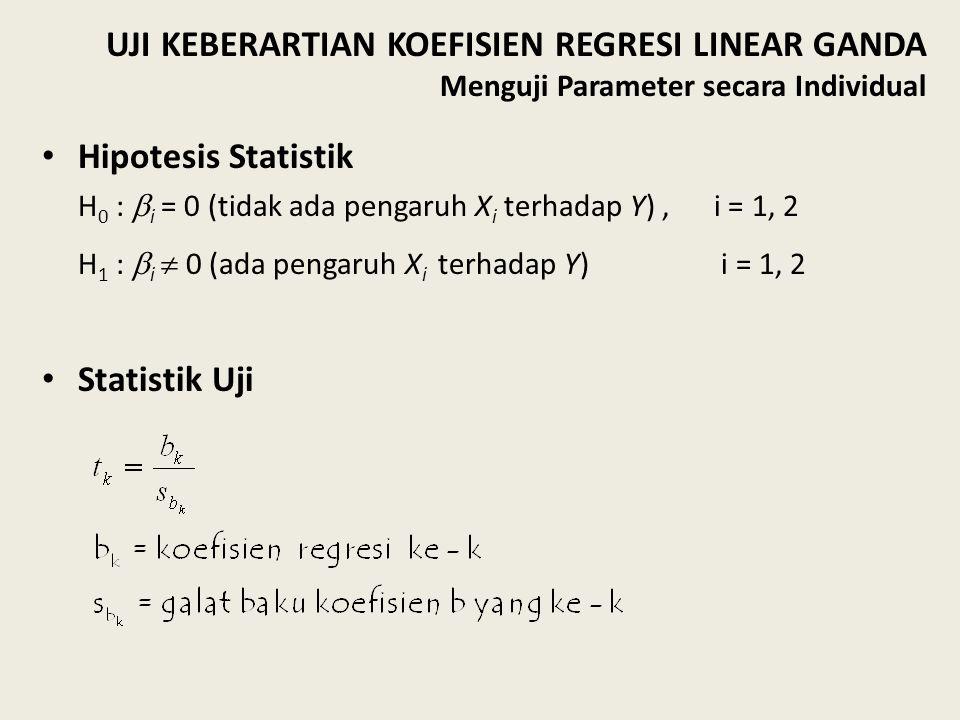 Hipotesis Statistik H 0 :  i = 0 (tidak ada pengaruh X i terhadap Y), i = 1, 2 H 1 :  i  0 (ada pengaruh X i terhadap Y) i = 1, 2 Statistik Uji UJI KEBERARTIAN KOEFISIEN REGRESI LINEAR GANDA Menguji Parameter secara Individual
