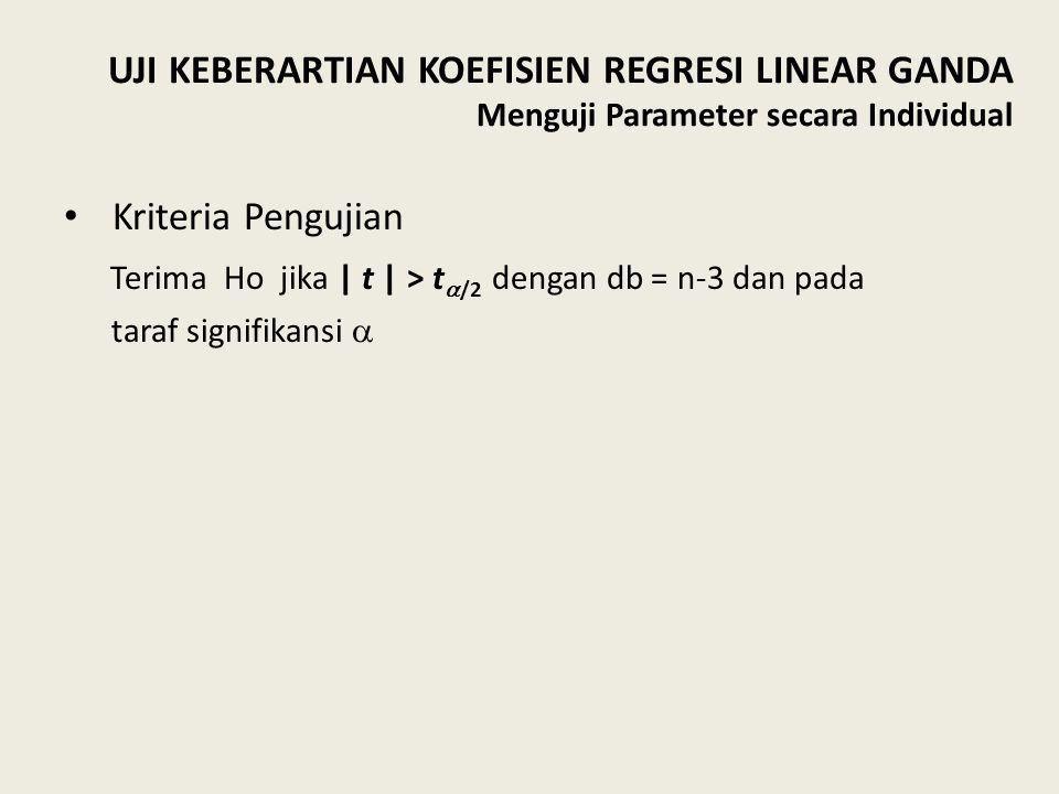 Kriteria Pengujian Terima Ho jika | t | > t  /2 dengan db = n-3 dan pada taraf signifikansi  UJI KEBERARTIAN KOEFISIEN REGRESI LINEAR GANDA Menguji Parameter secara Individual