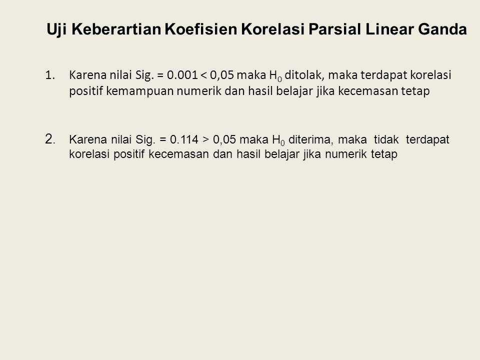 Uji Keberartian Koefisien Korelasi Parsial Linear Ganda 1.Karena nilai Sig.