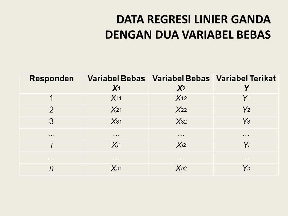 DATA REGRESI LINIER GANDA DENGAN DUA VARIABEL BEBAS RespondenVariabel Bebas X 1 Variabel Bebas X 2 Variabel Terikat Y 1X 11 X 12 Y1Y1 2X 21 X 22 Y2Y2 3X 31 X 32 Y3Y3...